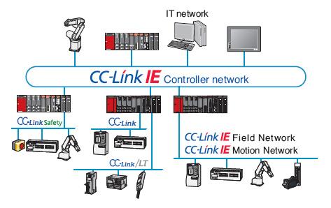 Đào tạo học truyền thông công nghiệp CC-Link tại PLCTech