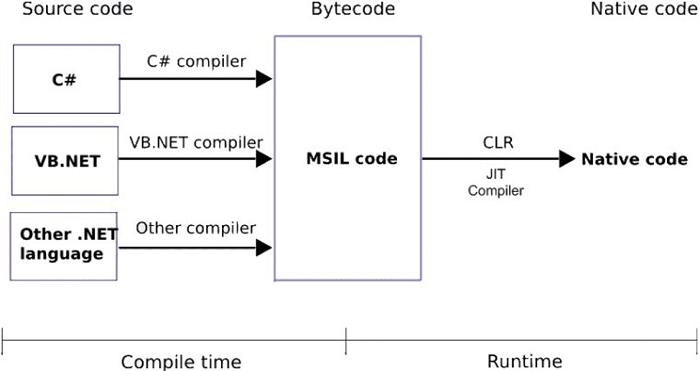Học lập trình C# tại Hà Nội