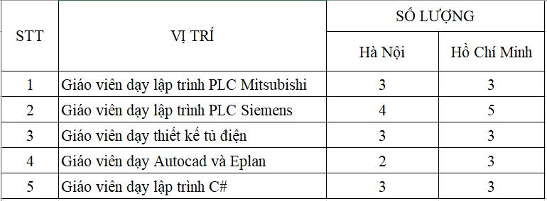 Tuyển giáo viên dạy PLC tại PLCTech
